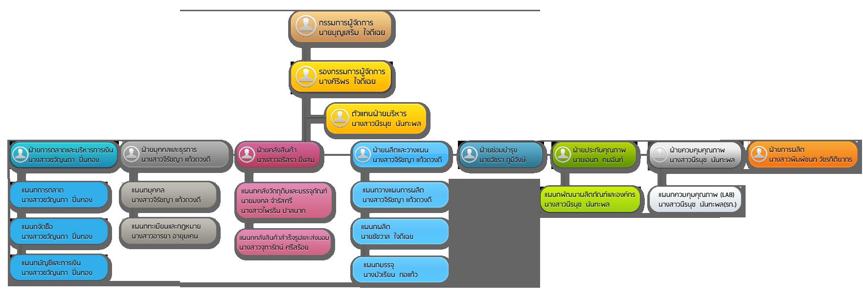 manageabout_organization_20121108193110_chart